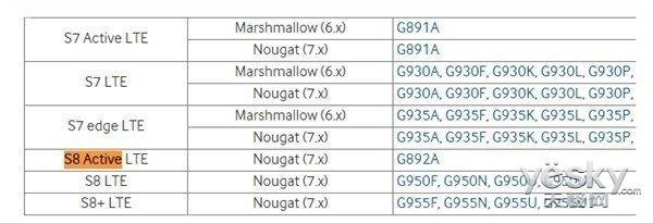 三防版三星S8 Active配置曝光:无国行版本