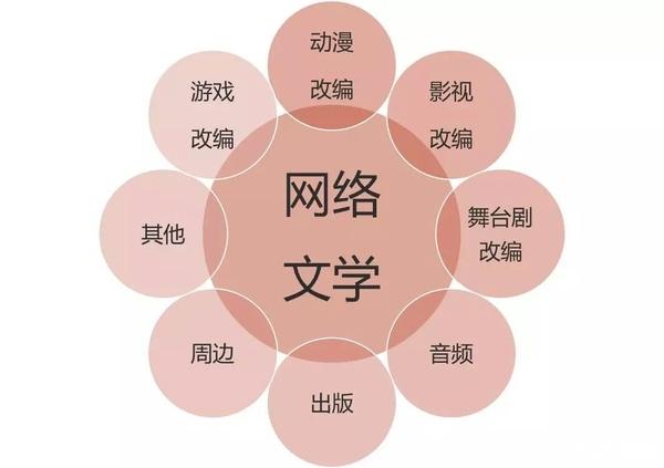广电总局整顿网络文学 重点是导向问题 那么抄袭谁管?