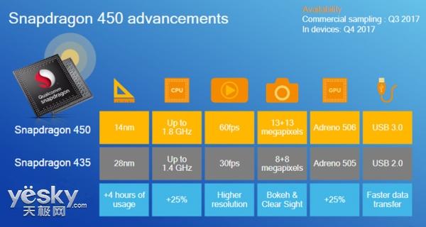 高通正式发布骁龙450处理器 性能提升25%