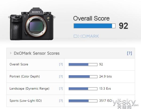DxOMark评分出炉改变游戏规则 A9 DxOMark评分出炉