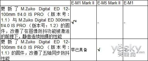 奥林巴斯E-M1 Mark II与PEN-F固件迎来更新