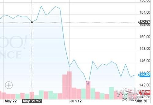 苹果6月份市值蒸发455亿美元 股票下跌5.7%