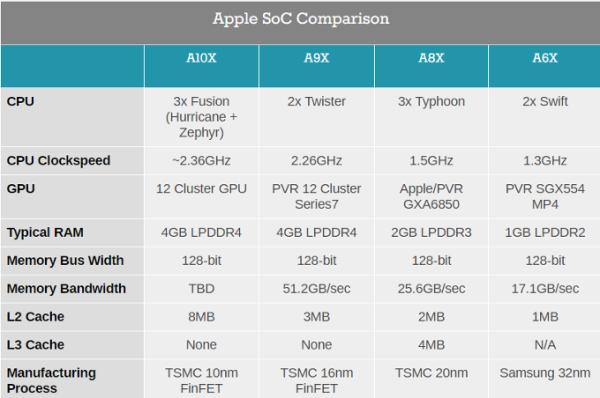 iPad Pro A10X确认为苹果首款10nm芯片