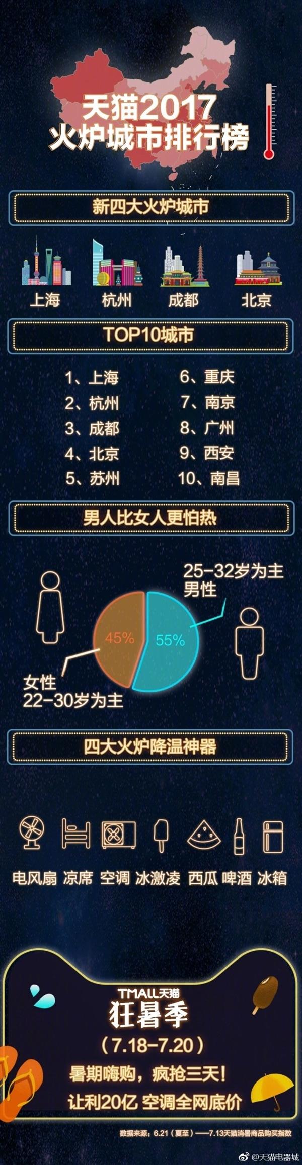"""天猫评中国新""""四大火炉"""" 有你家吗?"""
