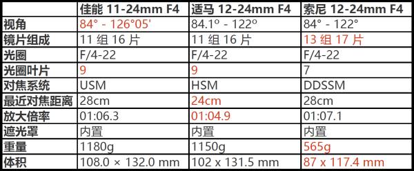 新时代超广角 索尼12-24mm超广角镜头评测