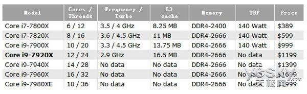 英特尔Core i9-7920X参数曝光:12核心24线程
