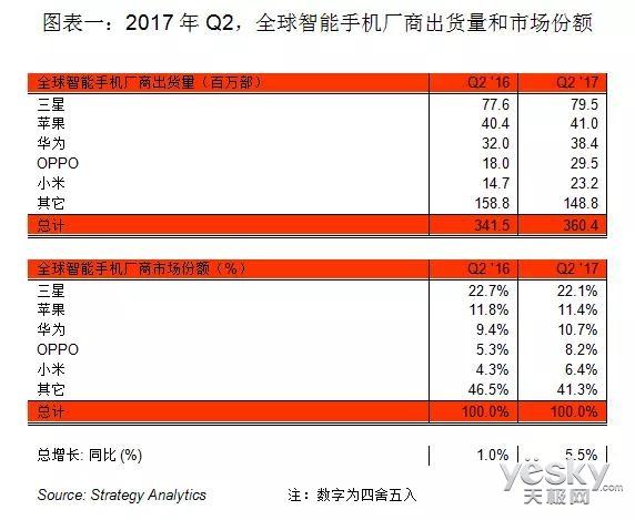 调研显示 OPPO第二季度份额增速最快品牌