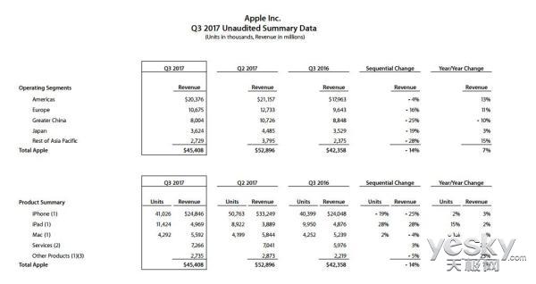 每日IT极热 苹果Q3财报:iPhone/iPad销售火爆
