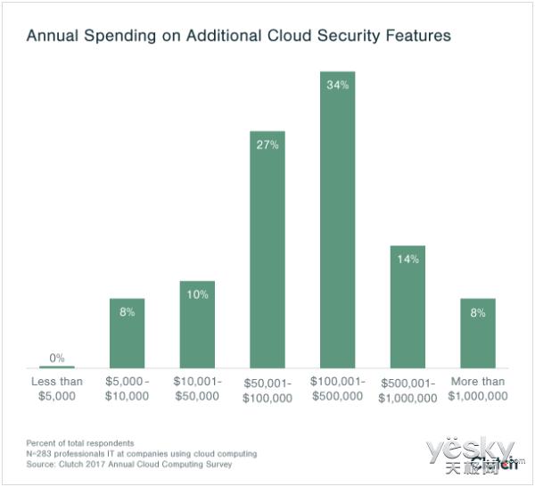 企业数据存储偏爱云 云安全花费不吝惜