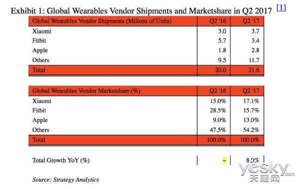 小米可穿戴设备出货量超苹果30%