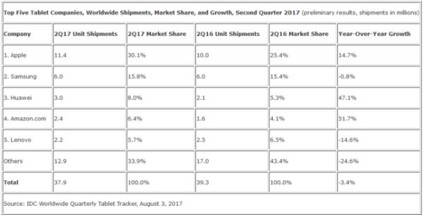 全球平板市场持续低迷 还得靠iPad来拯救