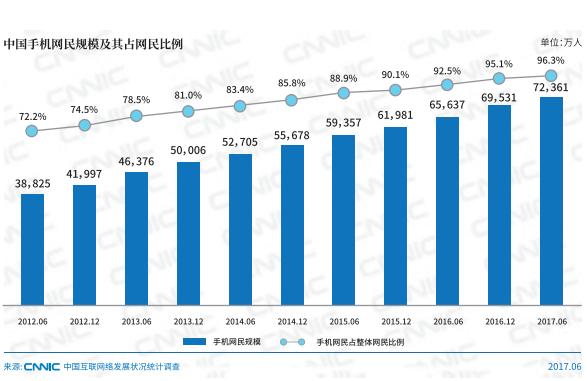 中国手机网民7.24亿 手机上网真成了习惯?