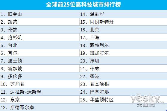 全球25大高科技城市出炉:北上深挺进前20