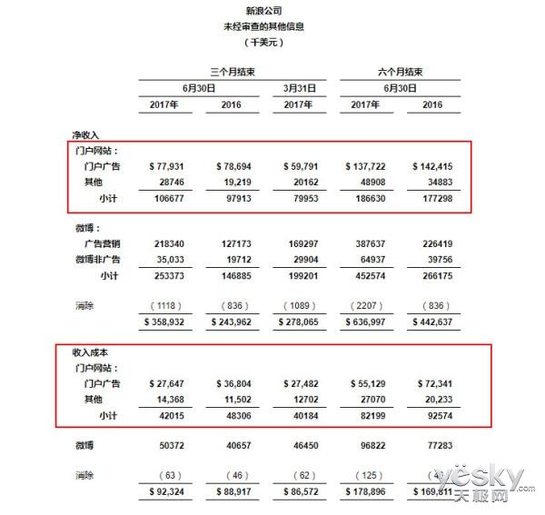 新浪Q2财报公布 微博月活用户超3.6亿