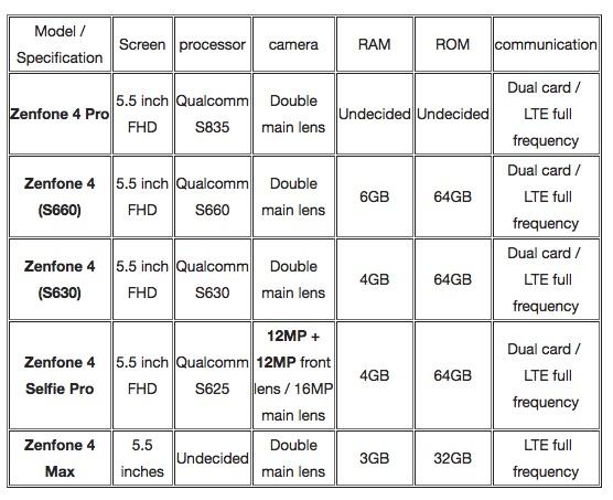 华硕ZenFone 4系列各机型配置表曝光