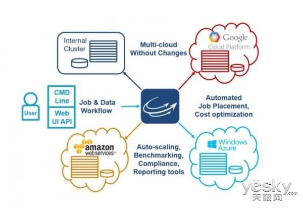 微软收购高性能云计算公司 强化Azure竞争力
