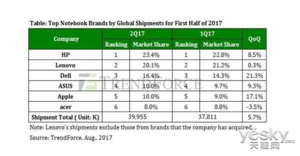 笔记本Q2出货量达3996万:戴尔苹果增势强劲