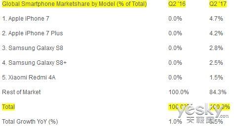 Q2:苹果iPhone 7/7 Plus成全球手机销量王