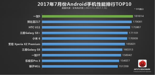 7月安兔兔手机性能榜发布:iPhone 7或被挤下