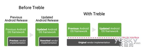 每日IT极热 谷歌将加速安卓8.0推送流程