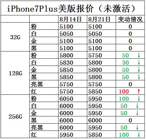 iPhone7报价