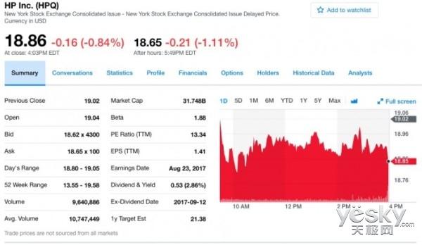 惠普第三财季净利润6.96亿美元 同比下降17%