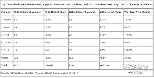 第二季度全球可穿戴设备总销量增长10.3%