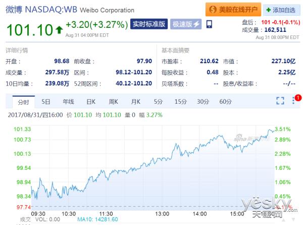 微博股价再度创新高 市值超过227亿美元