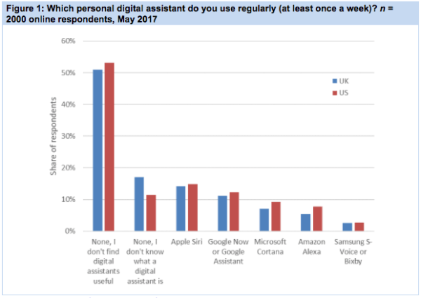 超半数人认为AI助理没啥用 谷歌助理最火
