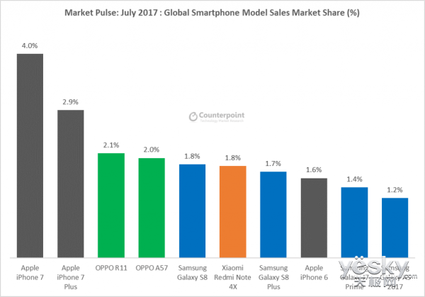 7月全球安卓销量第一?除了它还能有谁