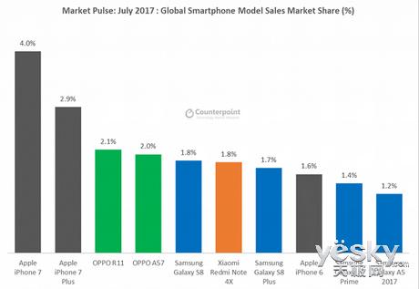 7月全球智能手机销售排行榜:苹果得天下