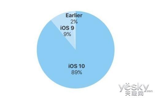 iOS 11正式版将至 苹果iOS 10份额达89%