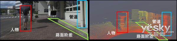 开发在广范围实现三维距离计测的3D LiDAR