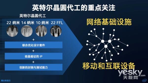 """英特尔32年在华""""芯路""""与升级的成都工厂"""