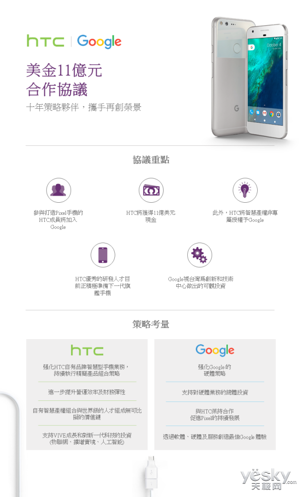 HTC与Google共同宣布签订11亿美元合作协议