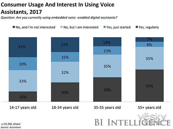 AI语音助手如何改变消费者和电脑之间的关系