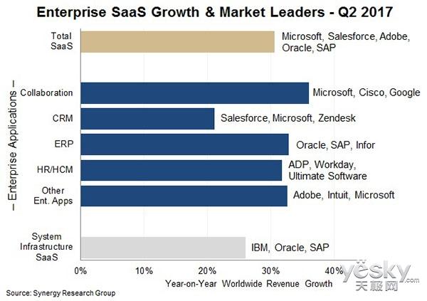 Synergy发SaaS市场Q2报告:微软依旧主导