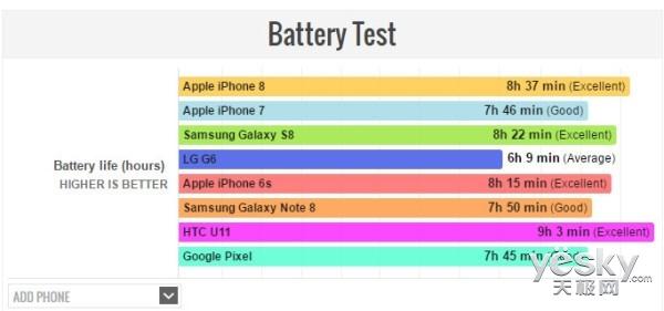 用着iPhone7有没有必要换iPhone8?