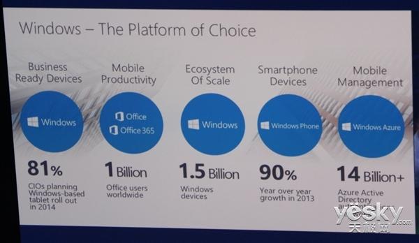 Windows全球用户量为10亿:3年流失5000万