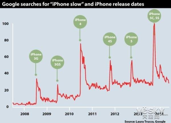 为啥新手机发布前后旧手机就变慢?原来如此