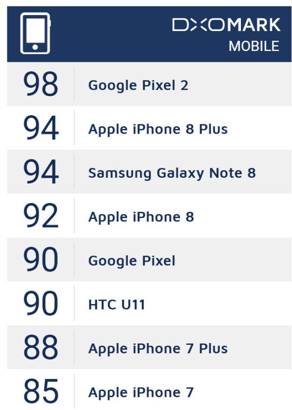 谷歌发布Pixel 2/2 XL 地表最强拍照手机