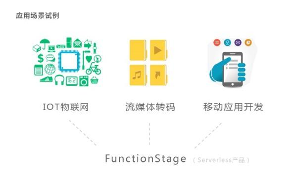 华为云Serverless产品FunctionStage正式公测