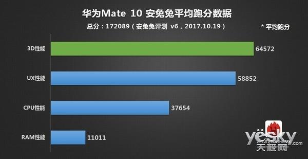 华为Mate10跑分曝光 相比上一代提升不少
