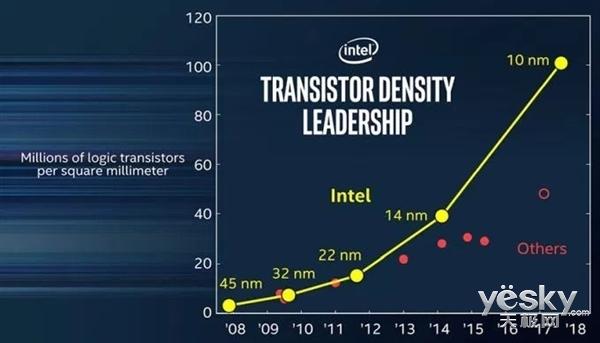 Intel确认10nm芯片年底发布 明年Q3商用