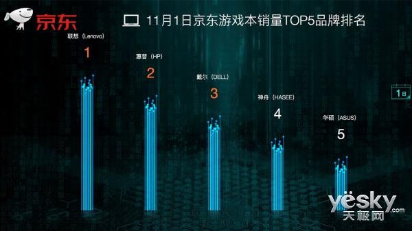 11.11京东全球好物节首日PC销量排行榜