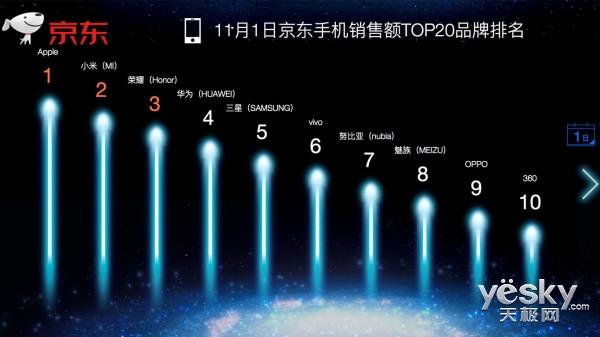 京东11.11首日手机销量排行版 小米位居第一