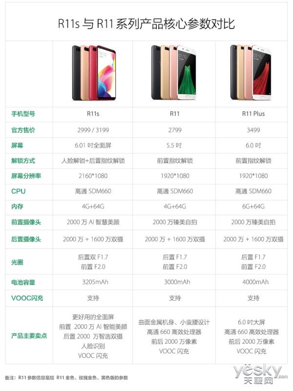 全面屏拍照手机OPPO R11s首销  2999元起