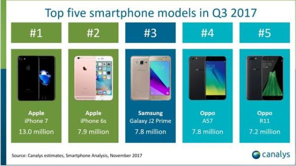 每日IT极热 iPhone 7领跑Q3全球手机畅销榜