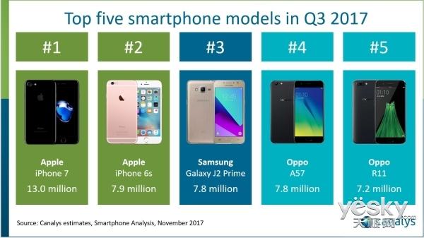 2017Q3手机出货战绩 iPhone7稳坐第一