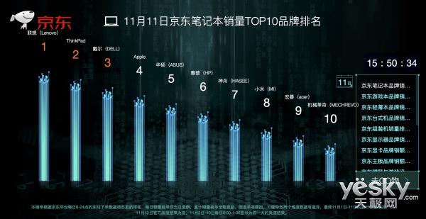 11月11日京东电脑办公48秒销售额破亿